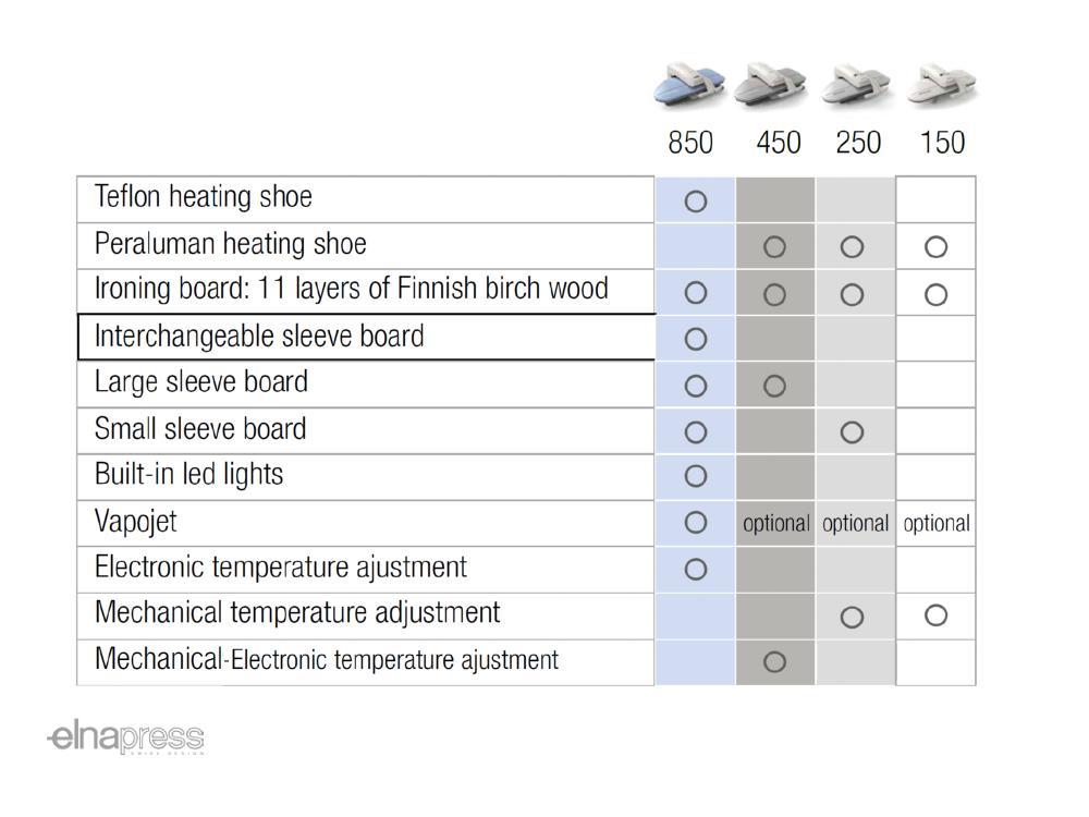 Elna Press Comparison Chart
